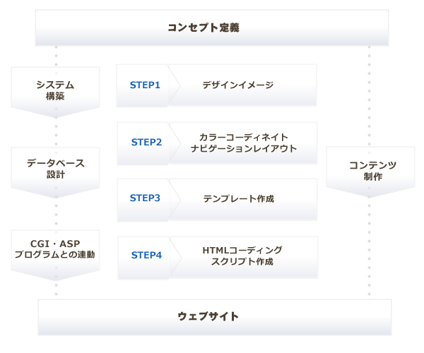 コンセプト定義 システム構築,データベース設計,CGI・ASPプログラムとの連動 STEP1 デザインイメージ → STEP2 カラーコーディネイト,ナビゲーションレイアウト → STEP3 テンプレート作成 → STEP4 HTMLコーディング,スクリプト作成 →コンテンツ制作 → ウェブサイト